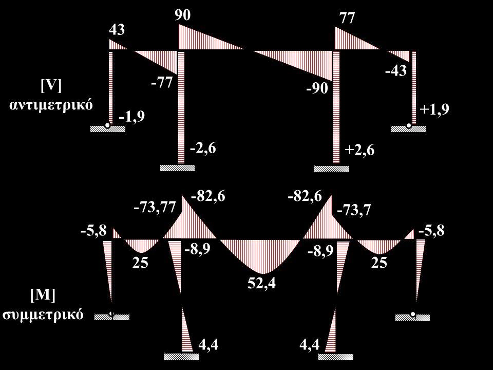90 -43. 77. -90. +1,9. 43. +2,6. -2,6. -1,9. -77. [V] αντιμετρικό. -82,6. 25. -73,7. -8,9.